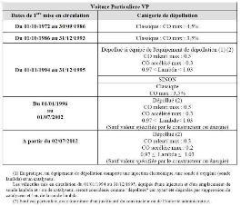 Check list - Comment faire Homologation du Humvee M998 ? d'un Hummer ? SMALL-18-LOI%20NORME%20ANTI-POLLUTION